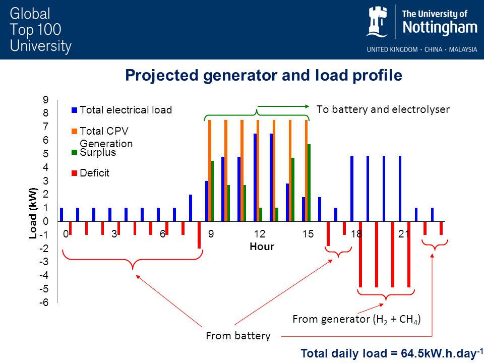 Total daily load = 64.5kW.h.day -1 Projected generator and load profile