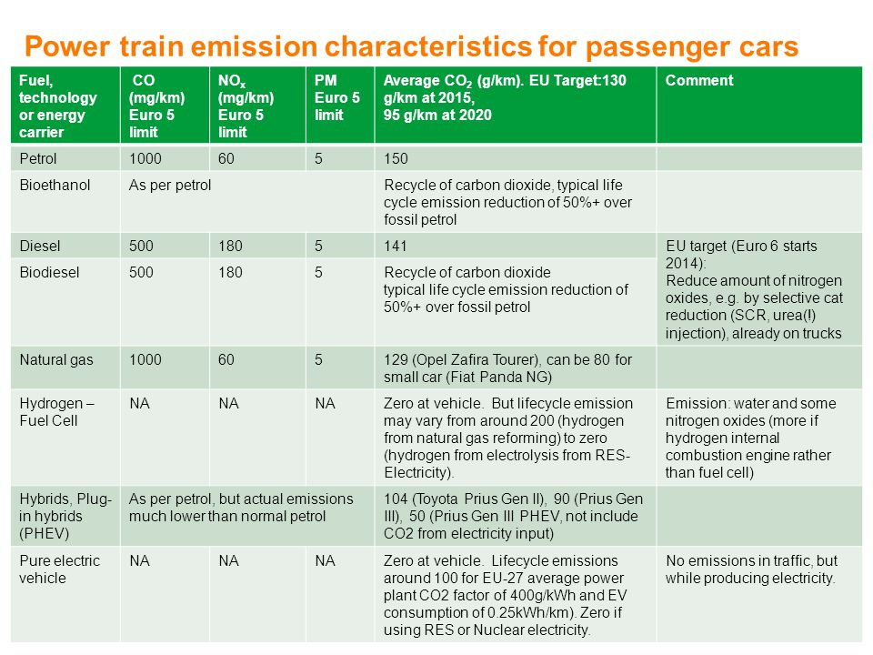Power train emission characteristics for passenger cars Fuel, technology or energy carrier CO (mg/km) Euro 5 limit NO x (mg/km) Euro 5 limit PM Euro 5 limit Average CO 2 (g/km).