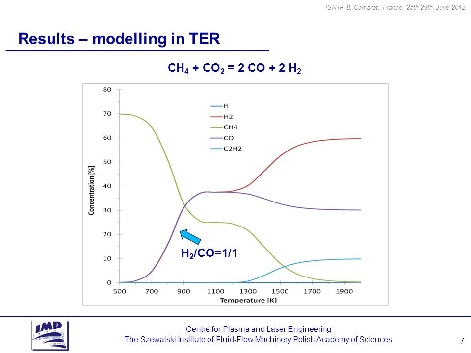 7 Centre for Plasma and Laser Engineering The Szewalski Institute of Fluid-Flow Machinery Polish Academy of Sciences Results – modelling in TER ISNTP-