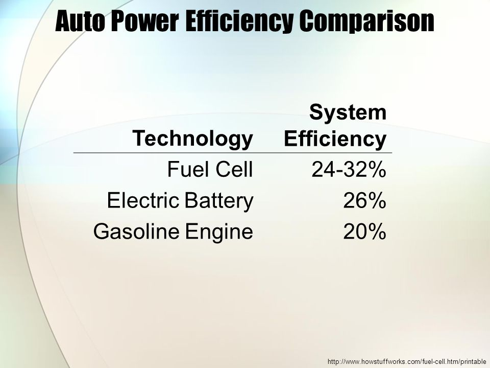 Auto Power Efficiency Comparison Technology System Efficiency Fuel Cell24-32% Electric Battery26% Gasoline Engine20%
