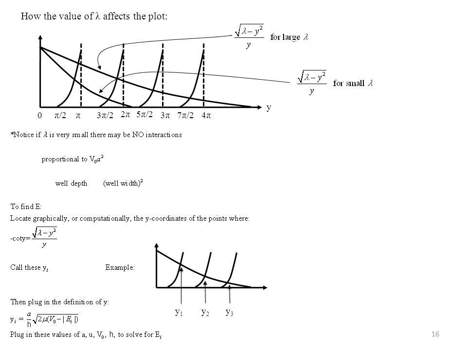 16 y 0π/2π3π/2 2π5π/2 3π7π/24π How the value of λ affects the plot: y1y1 y2y2 y3y3