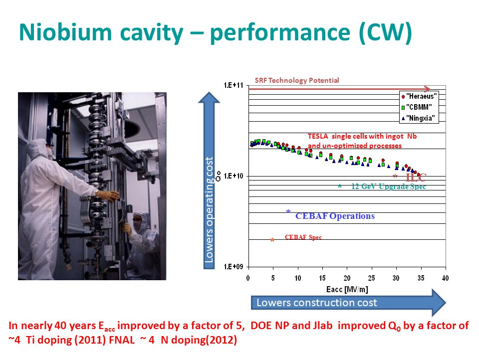 Niobium cavity – performance (CW) CEBAF Spec * * 12 GeV Upgrade Spec TESLA single cells with ingot Nb and un-optimized processes * CEBAF Operations ILC * SRF Technology Potential In nearly 40 years E acc improved by a factor of 5, DOE NP and Jlab improved Q 0 by a factor of ~4 Ti doping (2011) FNAL ~ 4 N doping(2012) Lowers construction cost Lowers operating cost
