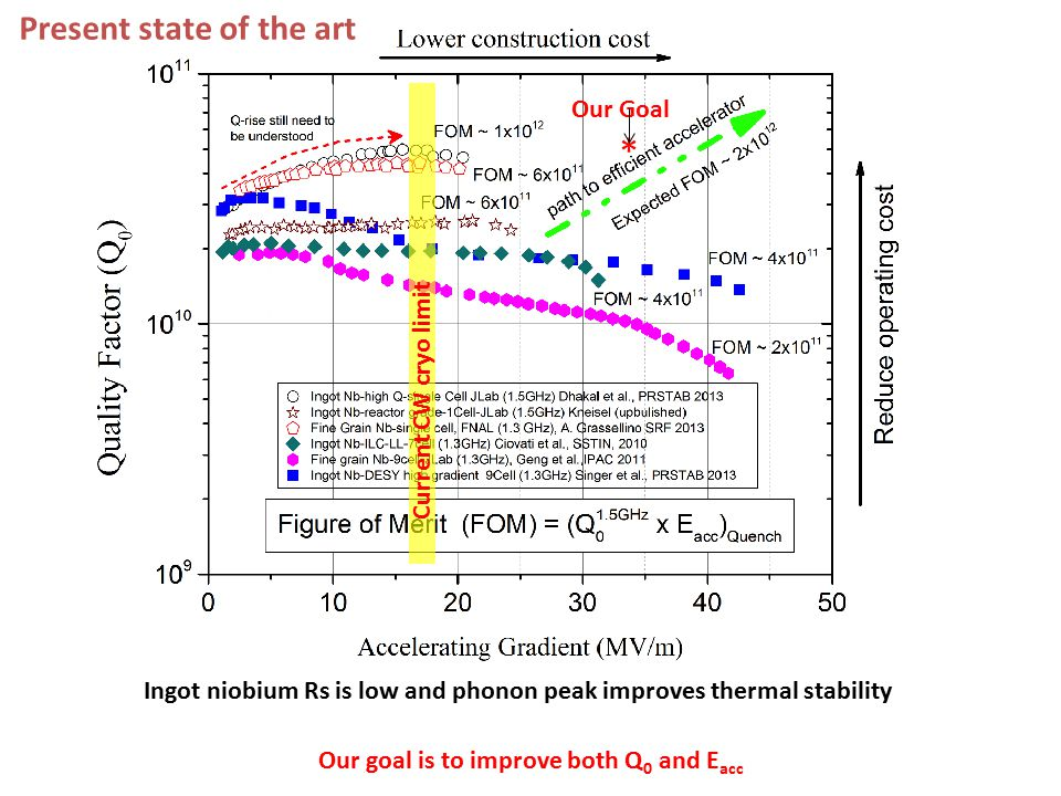 Ingot niobium Rs is low and phonon peak improves thermal stability Our goal is to improve both Q 0 and E acc * Our Goal Current CW cryo limit Present state of the art