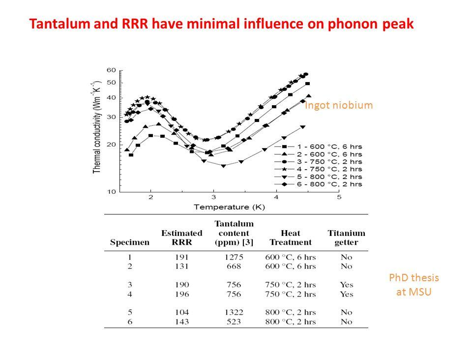 Tantalum and RRR have minimal influence on phonon peak PhD thesis at MSU Ingot niobium