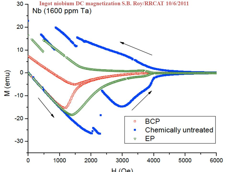 Uniform distribution of Ta has no effect on SC Parameters, BCP has large effect S.