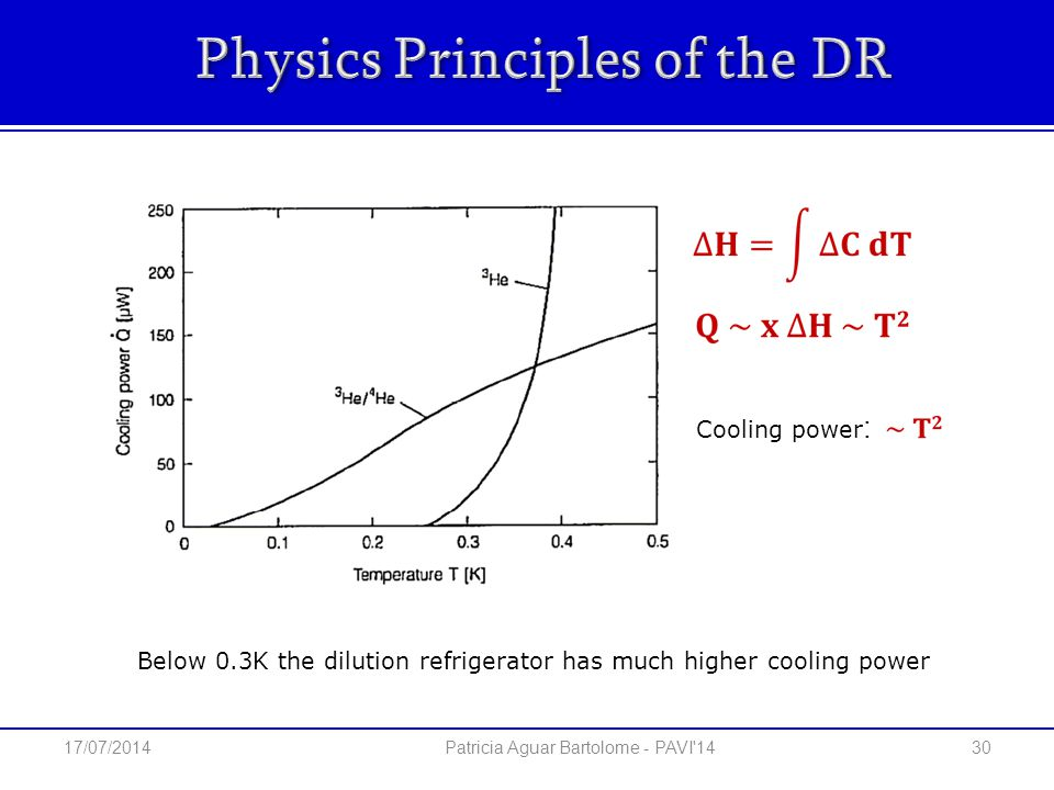 Below 0.3K the dilution refrigerator has much higher cooling power Cooling power : 30 Patricia Aguar Bartolome - PAVI 14 17/07/2014