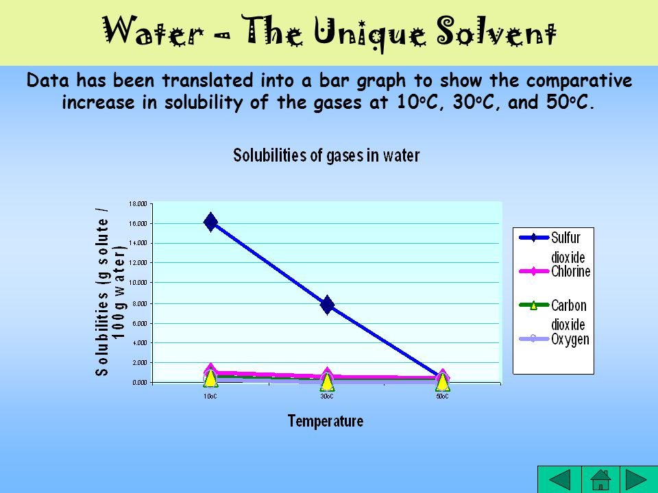 Water – The Unique Solvent Data has been translated into a bar graph to show the comparative increase in solubility of the gases at 10 o C, 30 o C, and 50 o C.