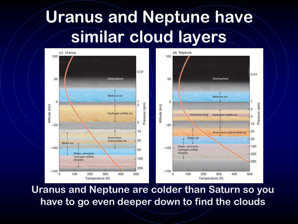 Uranus and Neptune have similar cloud layers Uranus and Neptune are colder than Saturn so you have to go even deeper down to find the clouds