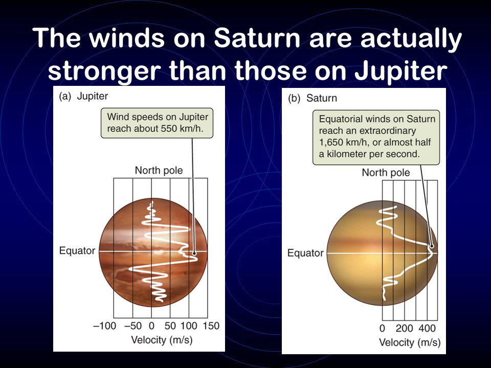 The winds on Saturn are actually stronger than those on Jupiter