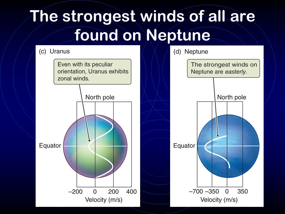 The strongest winds of all are found on Neptune