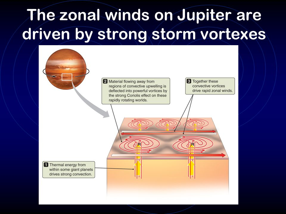 The zonal winds on Jupiter are driven by strong storm vortexes