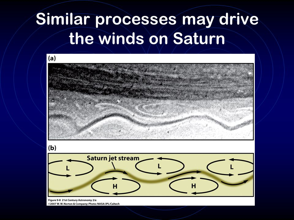 Similar processes may drive the winds on Saturn
