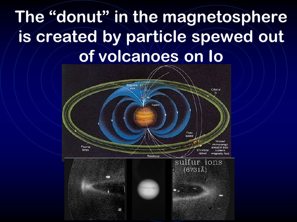 The donut in the magnetosphere is created by particle spewed out of volcanoes on Io