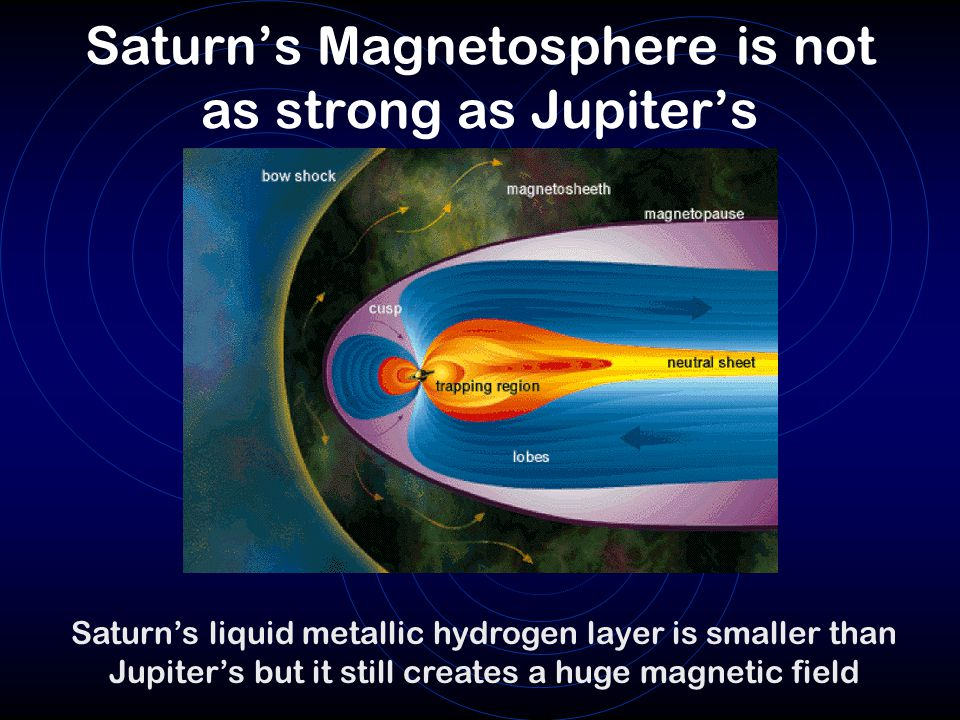 Saturn's Magnetosphere is not as strong as Jupiter's Saturn's liquid metallic hydrogen layer is smaller than Jupiter's but it still creates a huge magnetic field