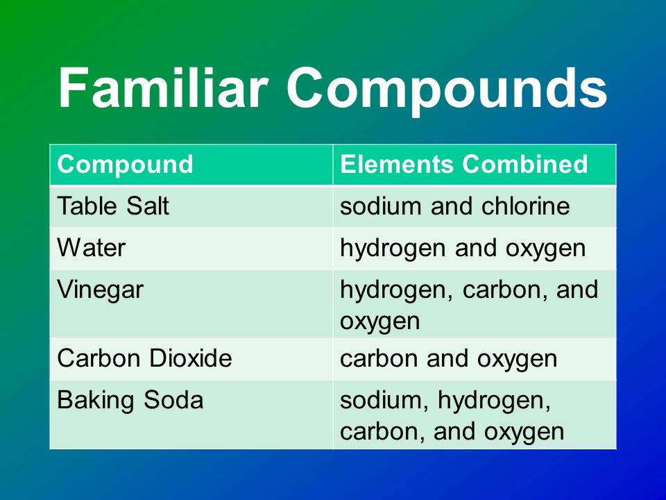 Compounds Compounds are pure substances.