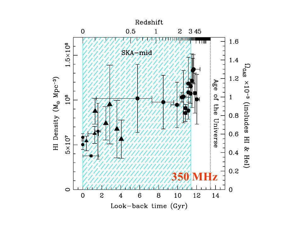 HI density – SKA-mid 350 MHz