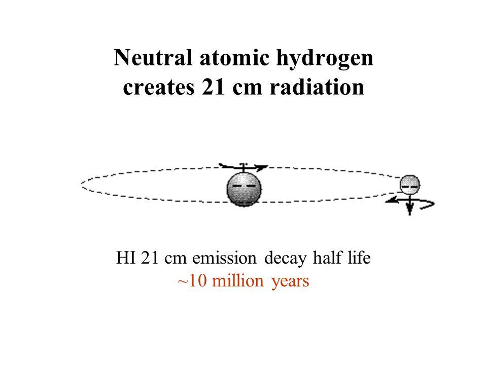 HI 21 cm emission decay half life ~10 million years