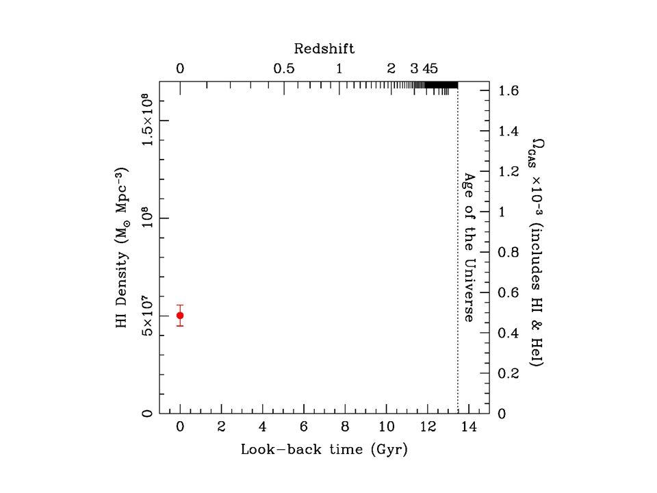 HI density – HIPASS Zwaan05