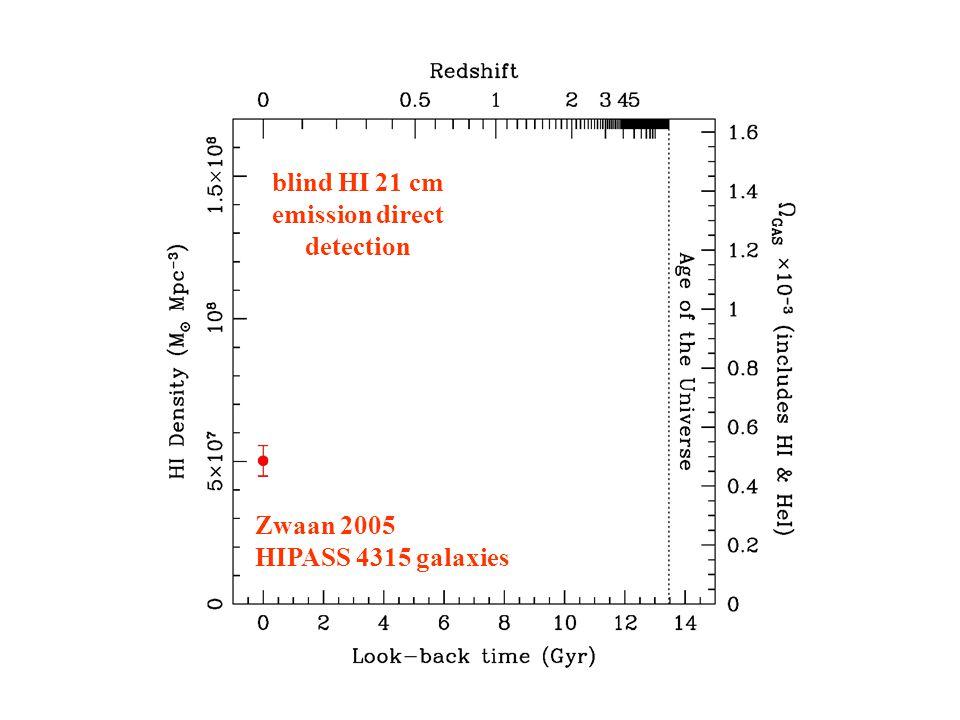 Zwaan 2005 HIPASS 4315 galaxies blind HI 21 cm emission direct detection