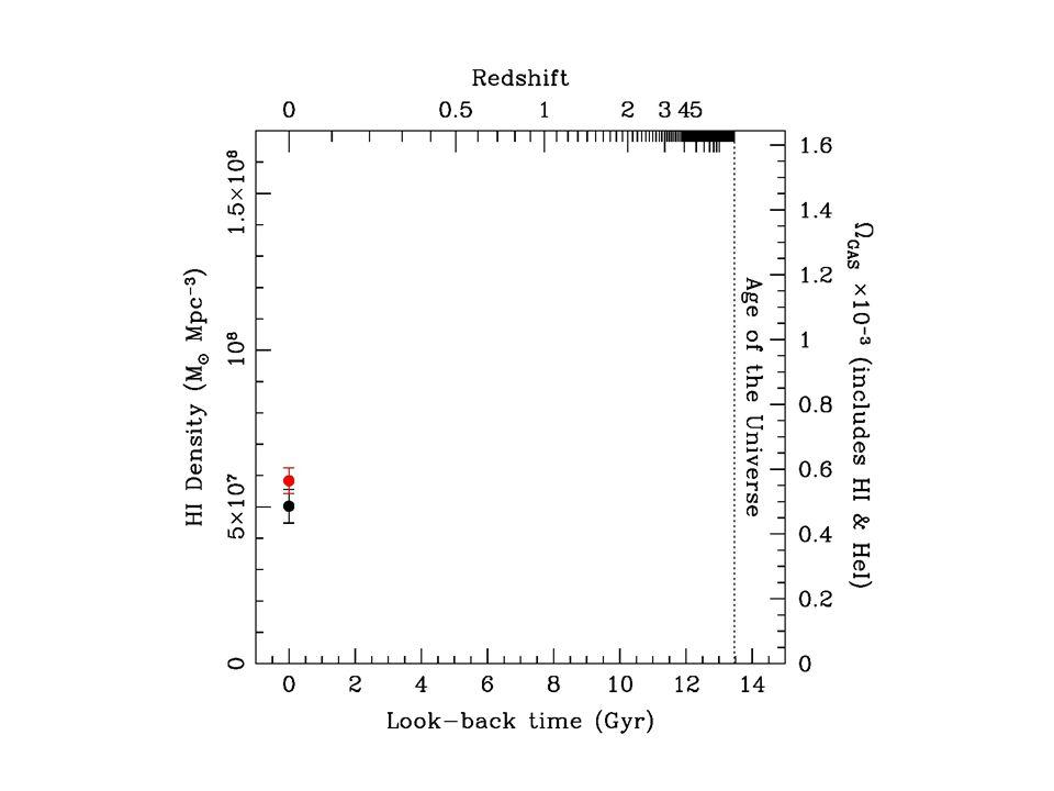 HI density – ALFALFA Martin10