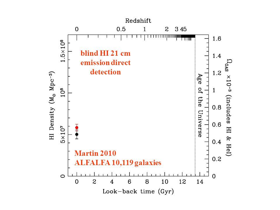 Martin 2010 ALFALFA 10,119 galaxies blind HI 21 cm emission direct detection