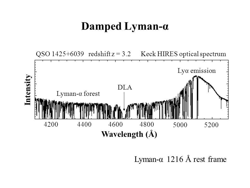 Damped Lyman-α Lyman-α 1216 Å rest frame Intensity Wavelength (Å) 4200440046004800 50005200 Lyα emission QSO 1425+6039 redshift z = 3.2 Keck HIRES opt