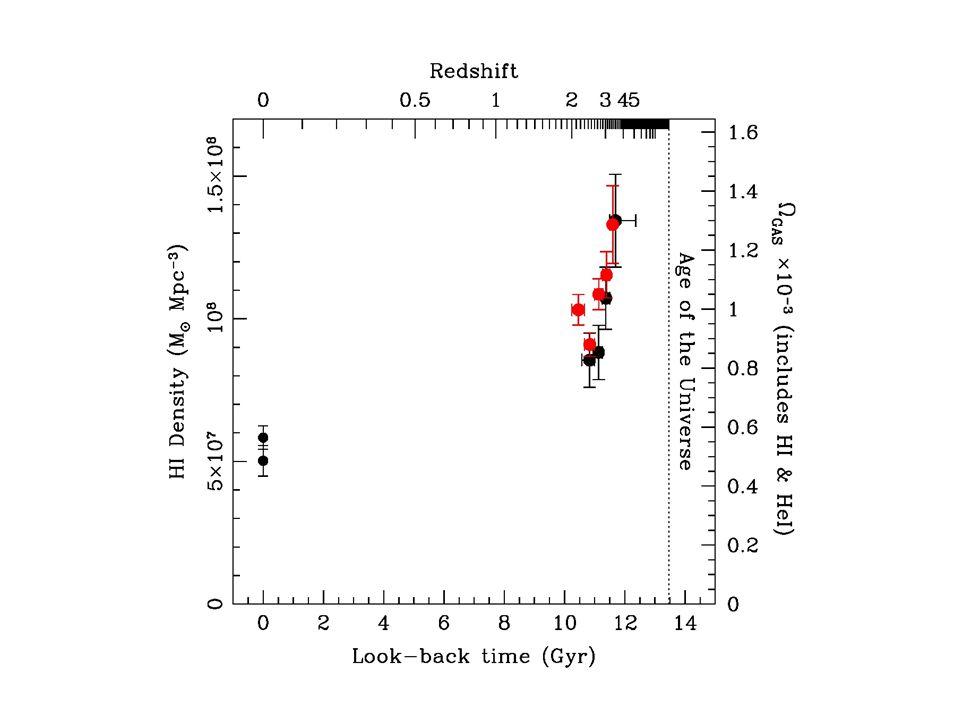 HI density – Noterdaeme12