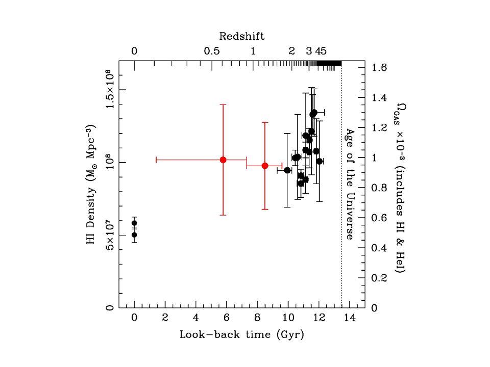HI density – Rao06