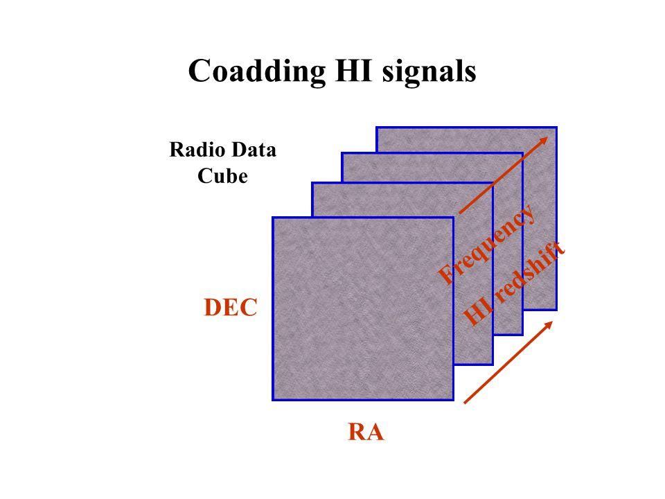 Coadding HI signals RA DEC Radio Data Cube Frequency HI redshift