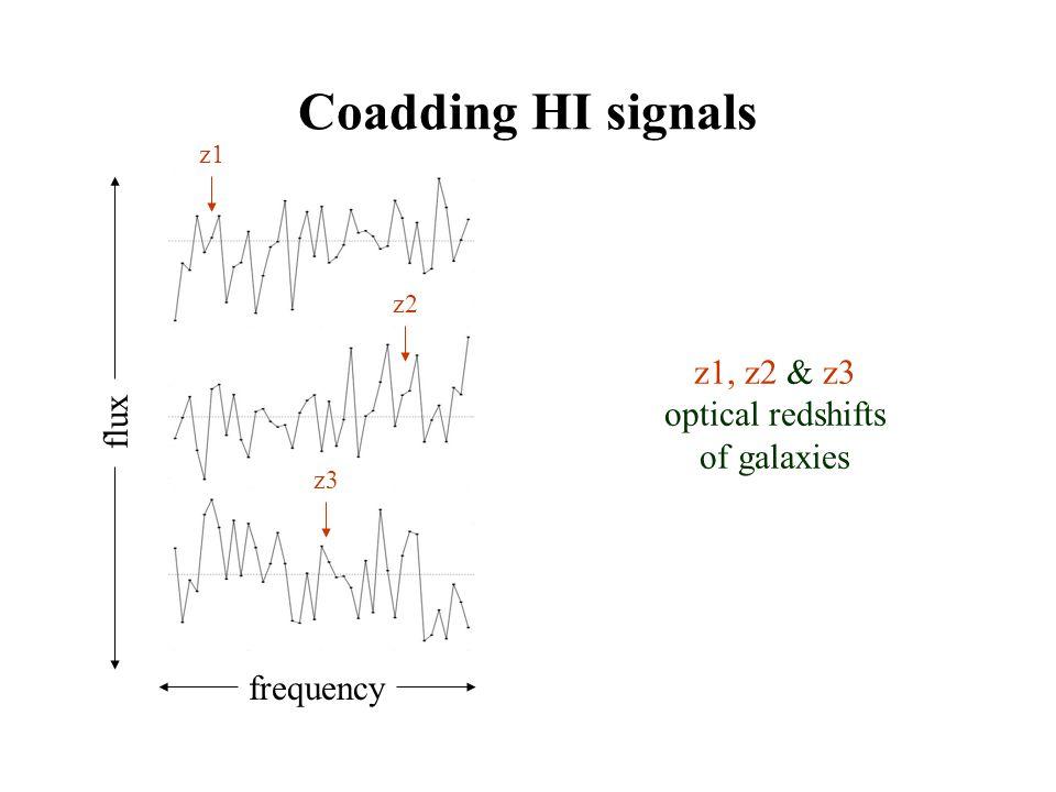 Coadding HI signals frequency flux z2 z1 z3 z1, z2 & z3 optical redshifts of galaxies