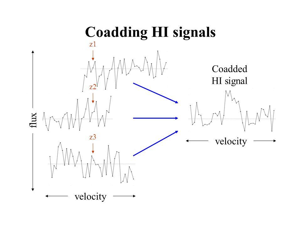 Coadding HI signals velocity z1 z2 z3 flux velocity Coadded HI signal