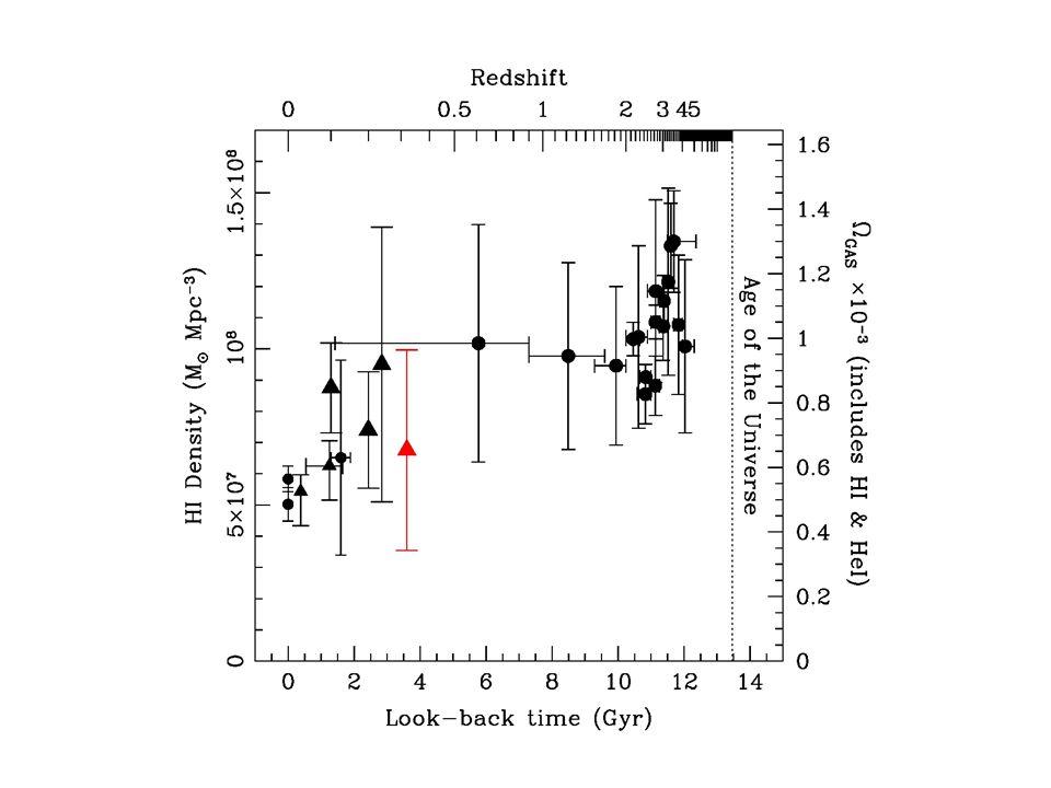 HI density – VVDS14