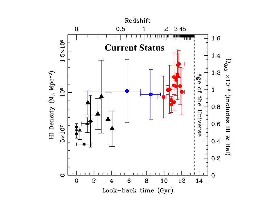 HI density – Current Status Current Status