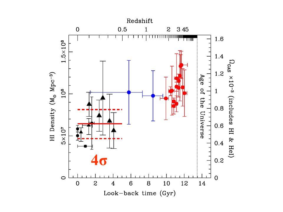 HI density – Low z average 4σ4σ