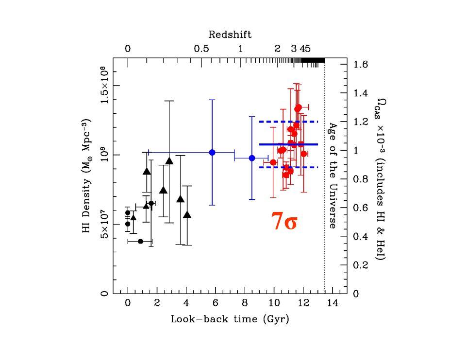 HI density – High z average 7σ7σ