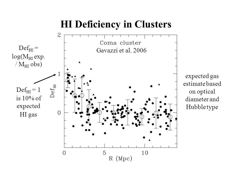 HI Deficiency in Clusters Def HI = log(M HI exp. / M HI obs) Def HI = 1 is 10% of expected HI gas Gavazzi et al. 2006 expected gas estimate based on o