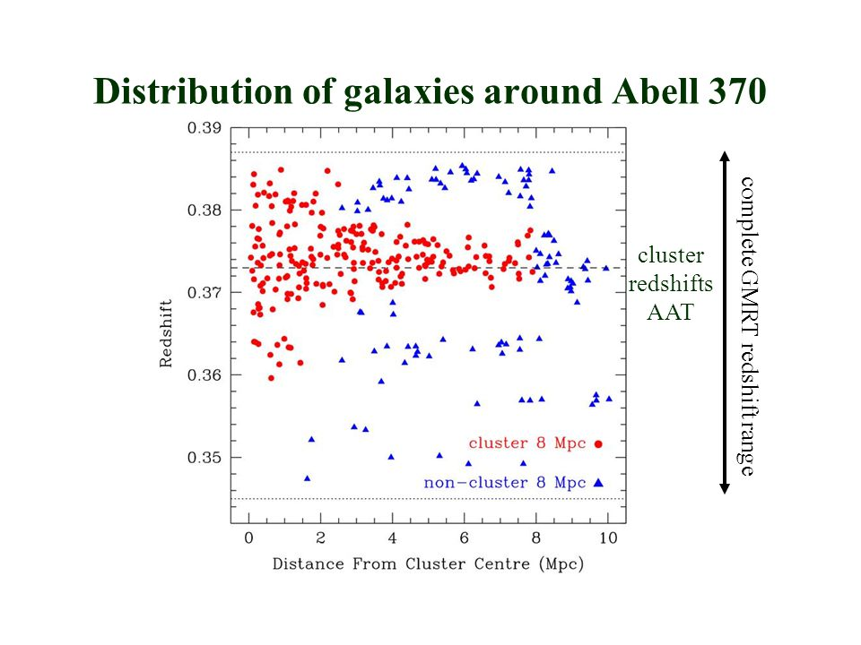 cluster redshifts AAT Distribution of galaxies around Abell 370 complete GMRT redshift range