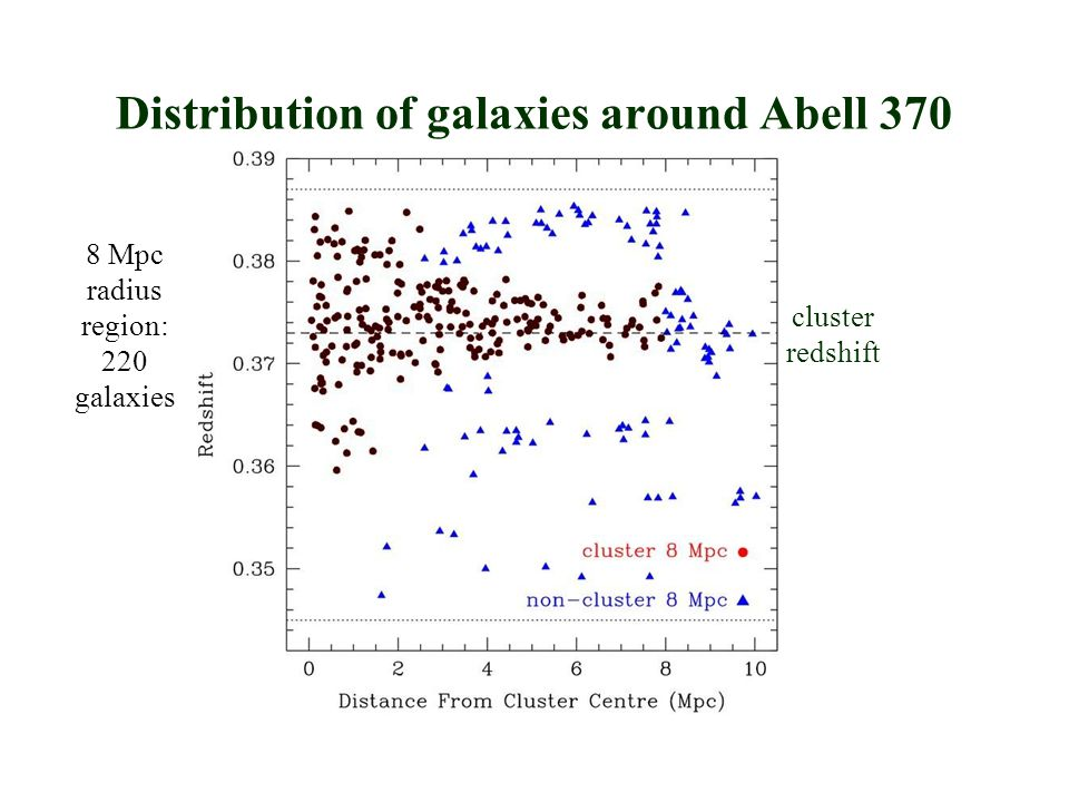 Distribution of galaxies around Abell 370 cluster redshift 8 Mpc radius region: 220 galaxies
