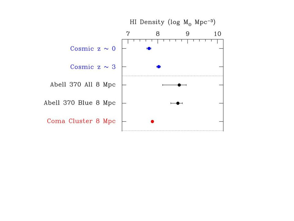 Inner Cluster Region Outer Cluster Region HI density