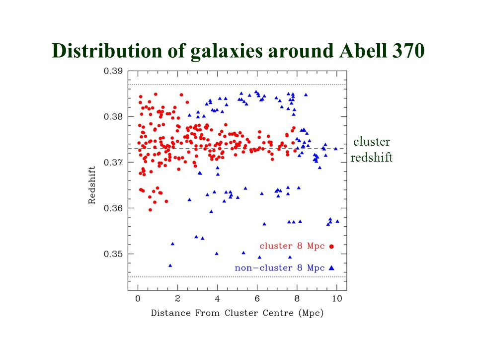 cluster redshift Distribution of galaxies around Abell 370