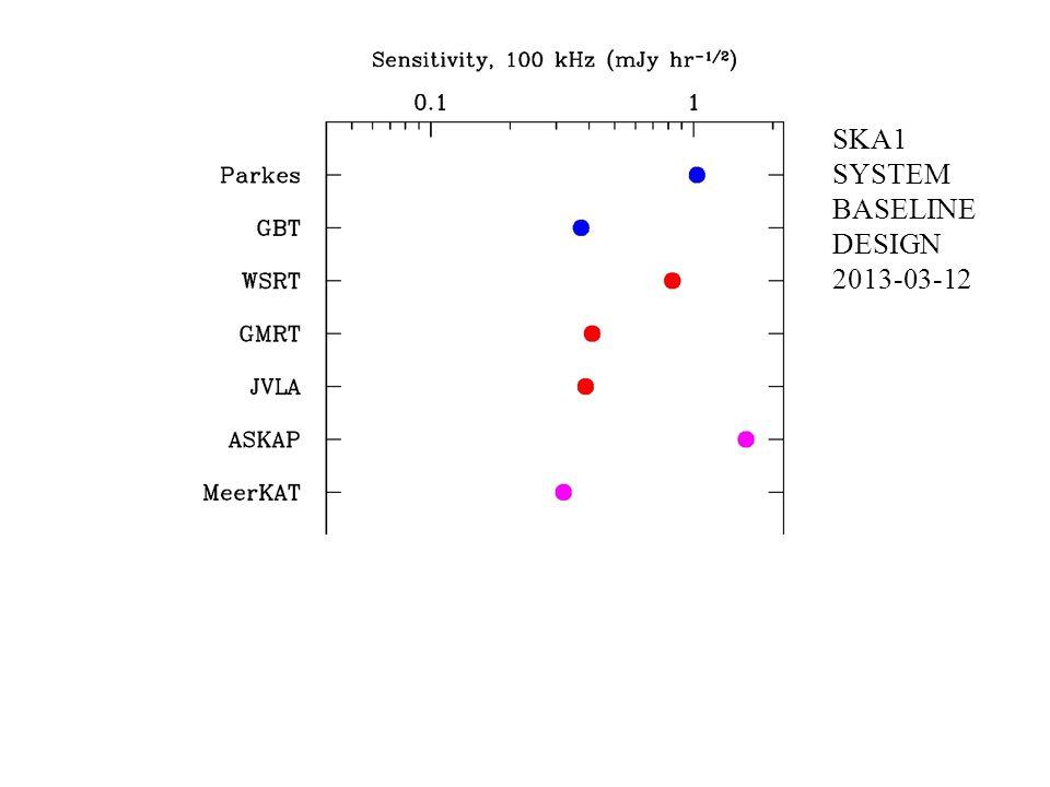 Radio Telescopes SKA1 SYSTEM BASELINE DESIGN 2013-03-12