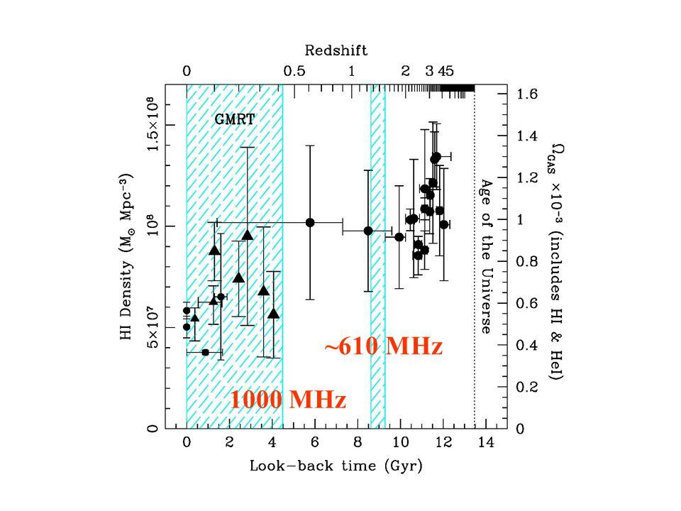 HI density – GMRT 1000 MHz ~610 MHz
