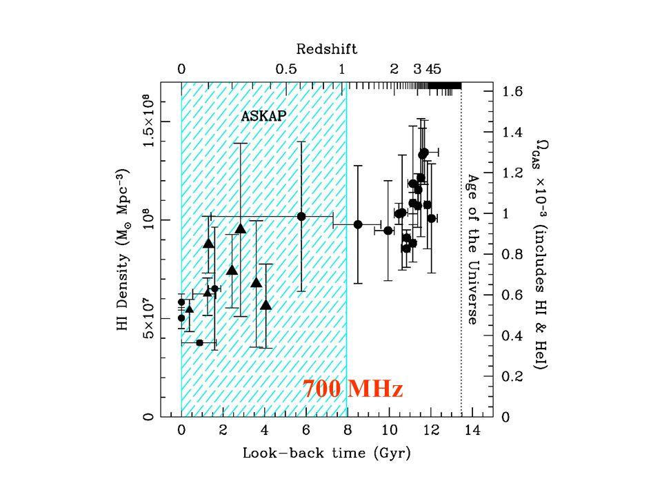 HI density – ASKAP 700 MHz