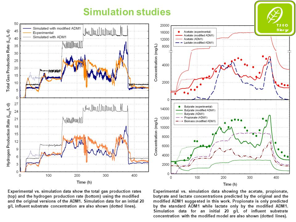 Simulation studies – Two-stage continuous Model simulation results indicating gas production rates.