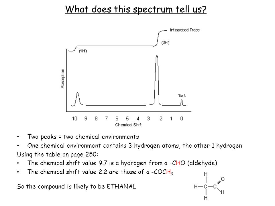 Interpreting proton ( 1 H) nmr spectra Aims What causes spin-spin coupling.
