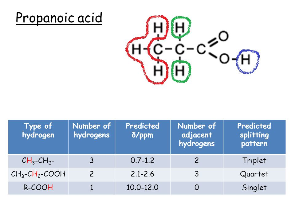 Propanoic acid Type of hydrogen Number of hydrogens Predicted δ/ppm Number of adjacent hydrogens Predicted splitting pattern Type of hydrogen Number of hydrogens Predicted δ/ppm Number of adjacent hydrogens Predicted splitting pattern CH 3 -CH 2 -30.7-1.22Triplet CH 3 -CH 2 -COOH22.1-2.63Quartet R-COOH110.0-12.00Singlet
