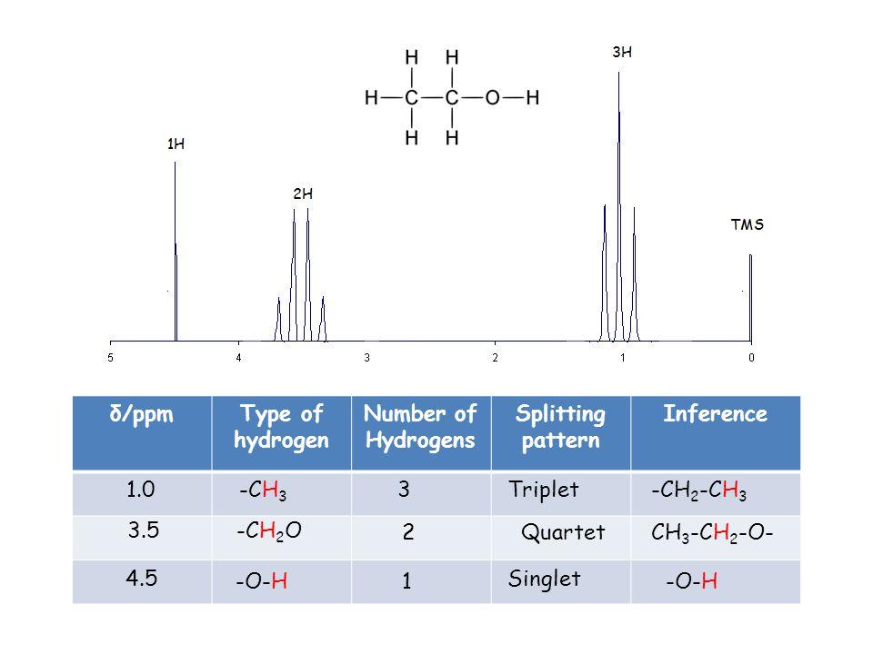 δ/ppmType of hydrogen Number of Hydrogens Splitting pattern Inference 1.0 3.5 4.5 -CH 3 -CH 2 O -O-H 3 2 1 Triplet Quartet Singlet -CH 2 -CH 3 CH 3 -CH 2 -O- -O-H