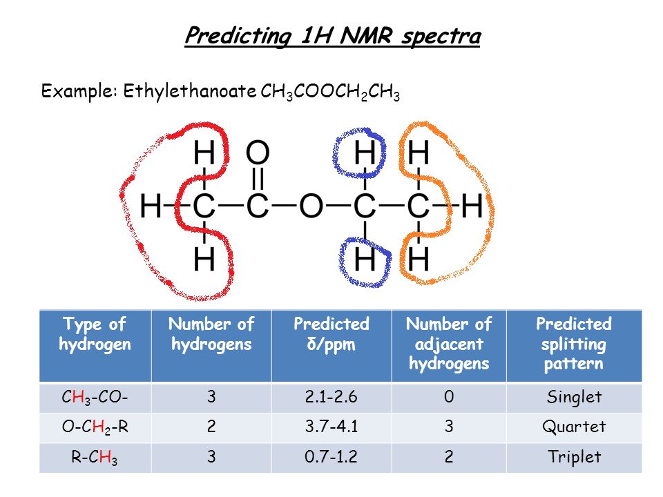 Predicting 1H NMR spectra Example: Ethylethanoate CH 3 COOCH 2 CH 3 Type of hydrogen Number of hydrogens Predicted δ/ppm Number of adjacent hydrogens Predicted splitting pattern Type of hydrogen Number of hydrogens Predicted δ/ppm Number of adjacent hydrogens Predicted splitting pattern CH 3 -CO-32.1-2.60Singlet O-CH 2 -R23.7-4.13Quartet R-CH 3 30.7-1.22Triplet