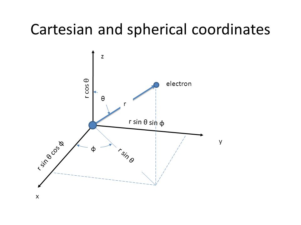 Cartesian and spherical coordinates θ φ r x y z electron r sin θ r sin θ cos φ r cos θ r sin θ sin φ