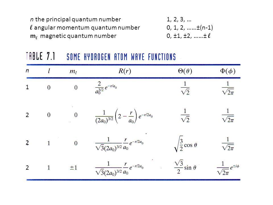 n 1 2 2 2 n the principal quantum number 1, 2, 3, … l angular momentum quantum number 0, 1, 2, ……±(n-1) m l magnetic quantum number0, ±1, ±2, ……± l
